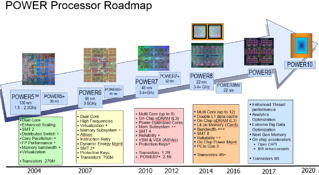 Power-Processor-Roadmap-1024x561-1.png