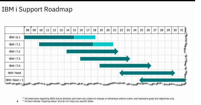 Updated IBM i Roadmap